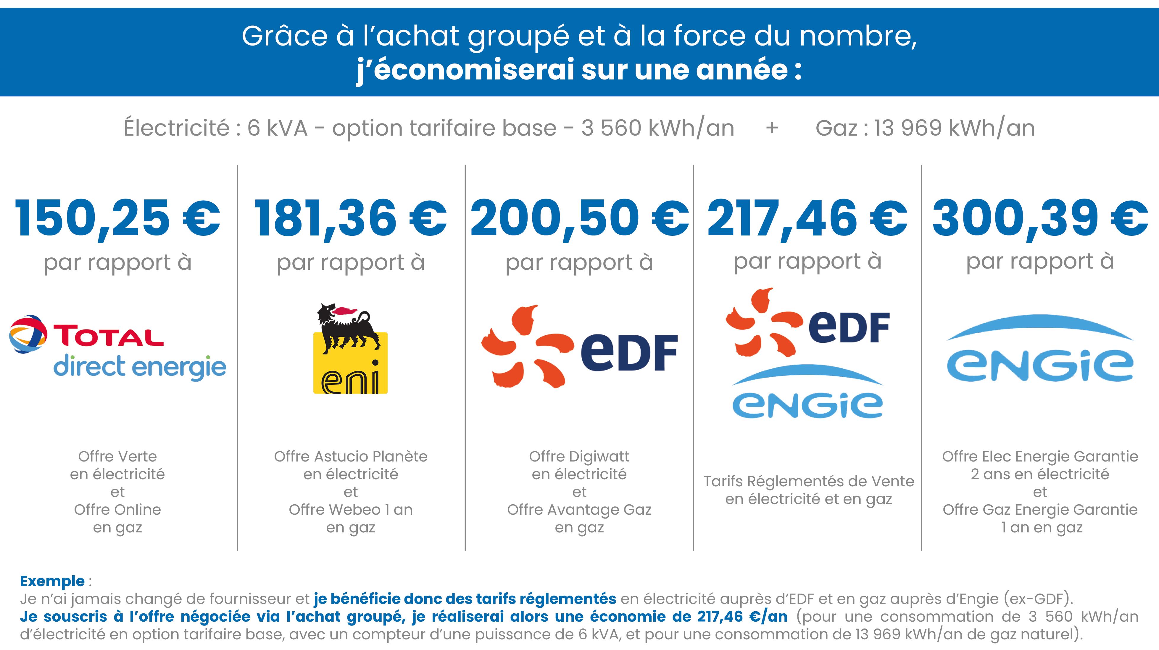 Tableau comparatif - AG Thonon-les-Bains-min